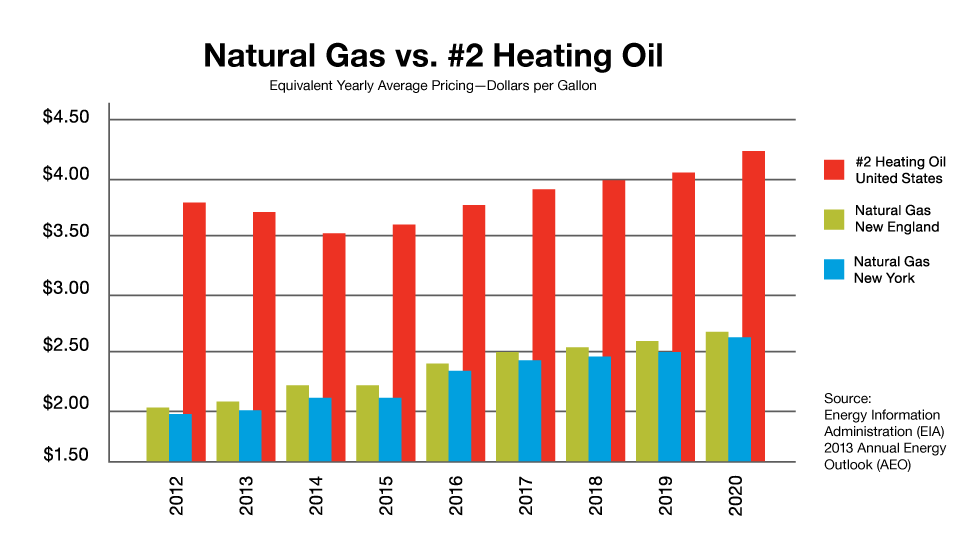 Natural Gas vs. #2 Heating Oil