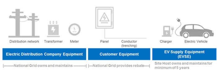 Electric Vehicle Charging Station Program National Grid