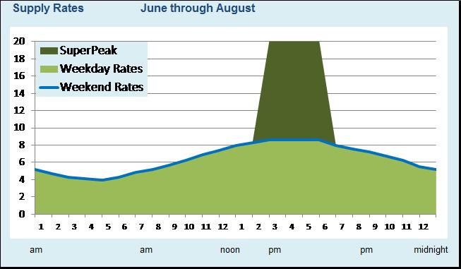 Service Rates Rates Bills Meters Rates National Grid